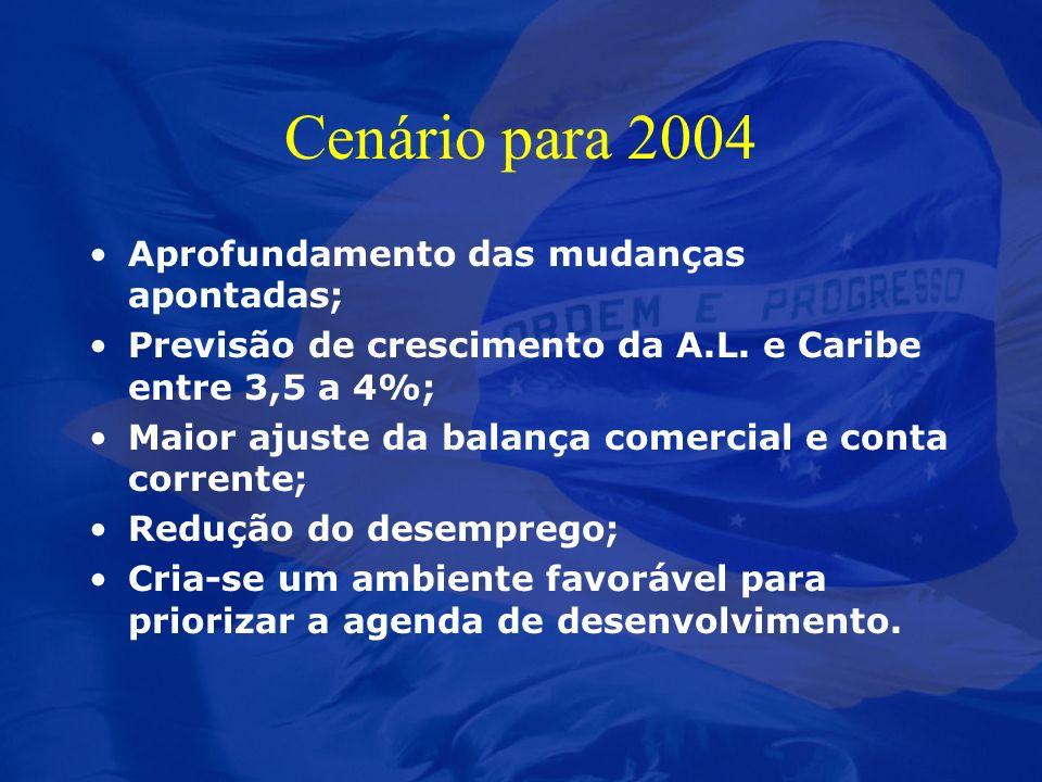 Cenário para 2004 Aprofundamento das mudanças apontadas;