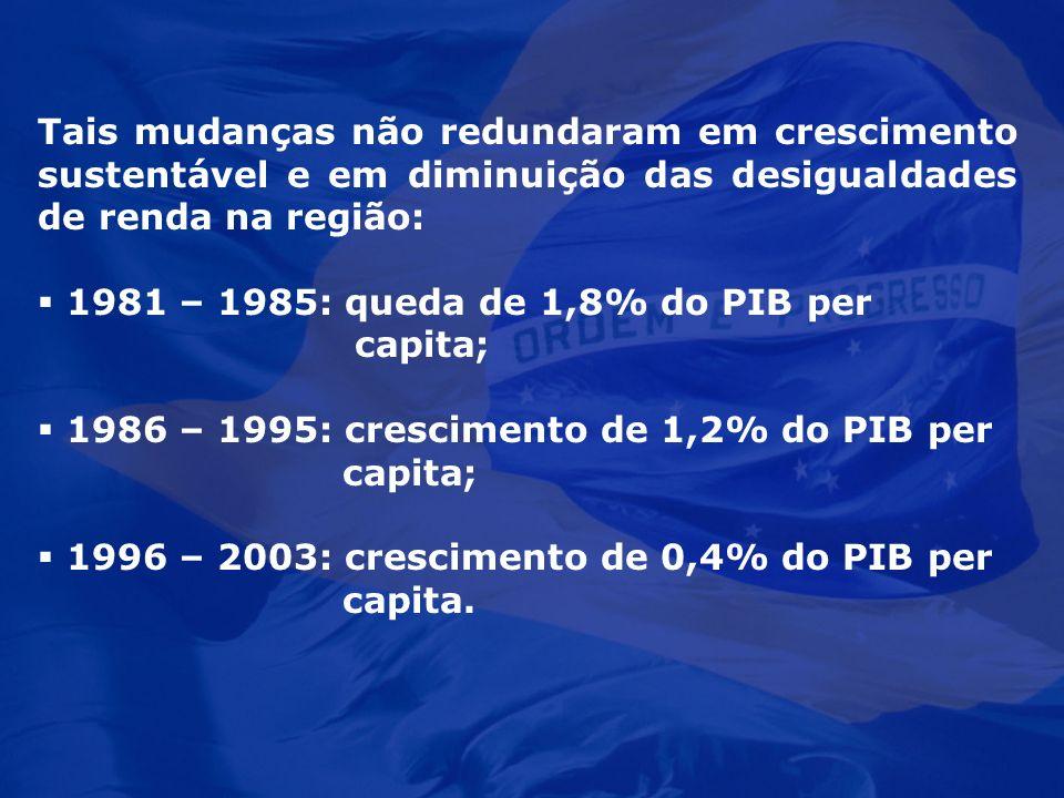 Tais mudanças não redundaram em crescimento sustentável e em diminuição das desigualdades de renda na região: