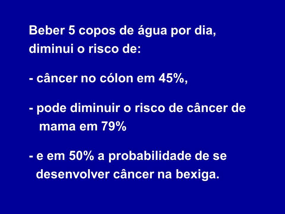 Beber 5 copos de água por dia, diminui o risco de: - câncer no cólon em 45%, - pode diminuir o risco de câncer de mama em 79% - e em 50% a probabilidade de se desenvolver câncer na bexiga.