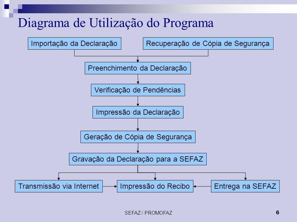Diagrama de Utilização do Programa
