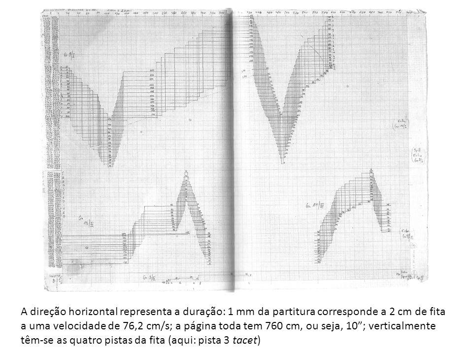 A direção horizontal representa a duração: 1 mm da partitura corresponde a 2 cm de fita a uma velocidade de 76,2 cm/s; a página toda tem 760 cm, ou seja, 10 ; verticalmente têm-se as quatro pistas da fita (aqui: pista 3 tacet)