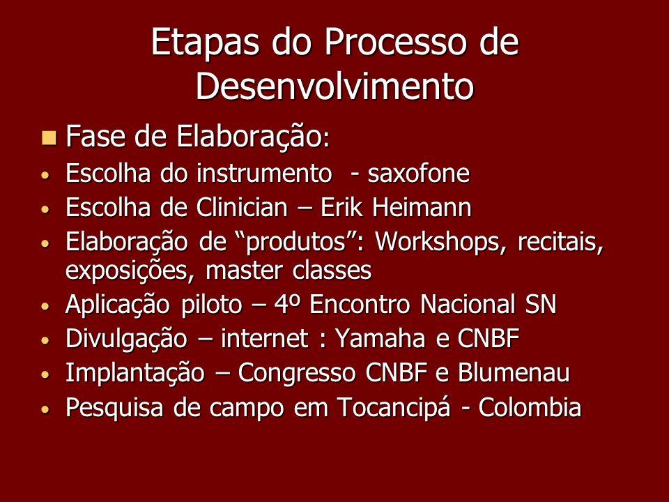 Etapas do Processo de Desenvolvimento