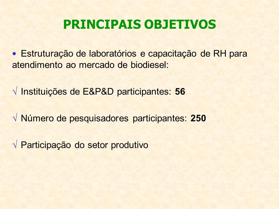 PRINCIPAIS OBJETIVOS Estruturação de laboratórios e capacitação de RH para atendimento ao mercado de biodiesel: