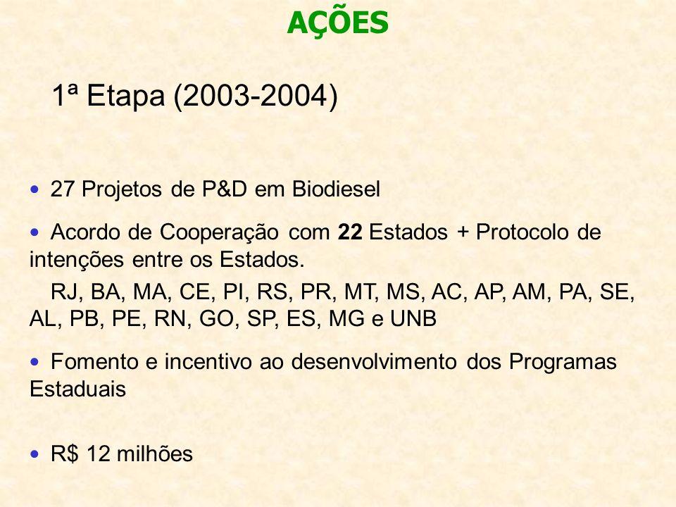 AÇÕES 1ª Etapa (2003-2004) 27 Projetos de P&D em Biodiesel