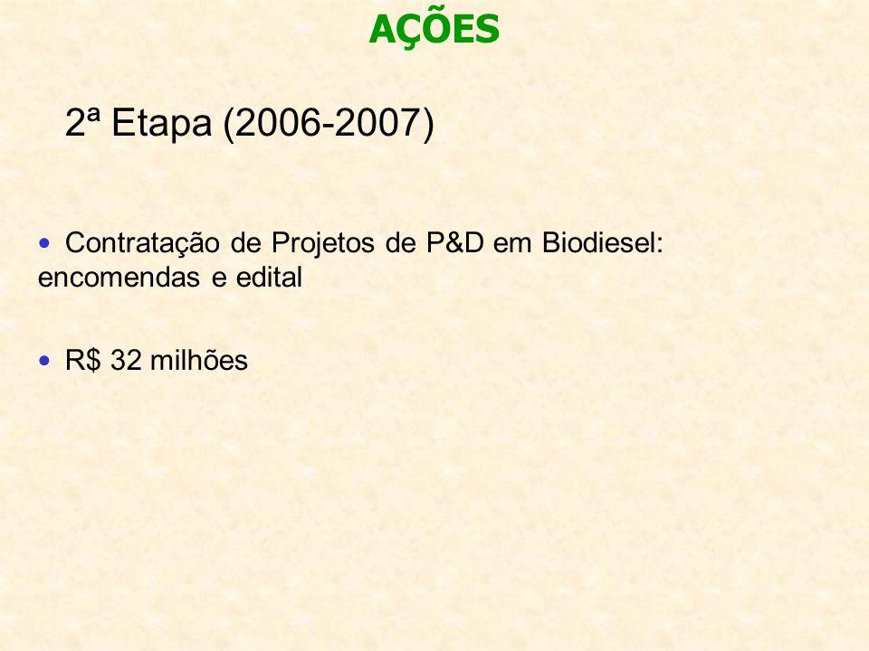 AÇÕES 2ª Etapa (2006-2007) Contratação de Projetos de P&D em Biodiesel: encomendas e edital.
