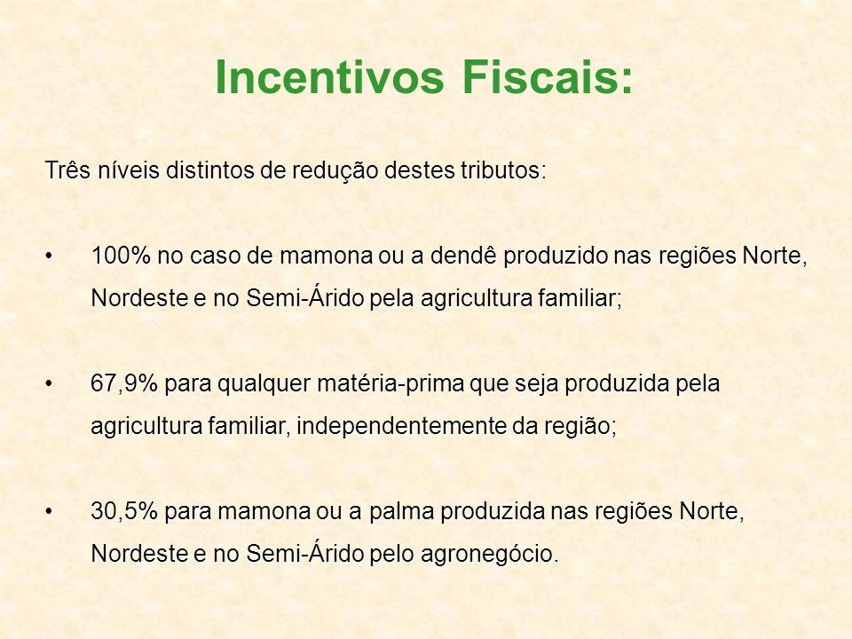 Incentivos Fiscais: Três níveis distintos de redução destes tributos: