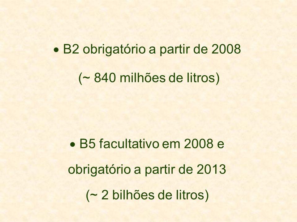 B2 obrigatório a partir de 2008 (~ 840 milhões de litros)