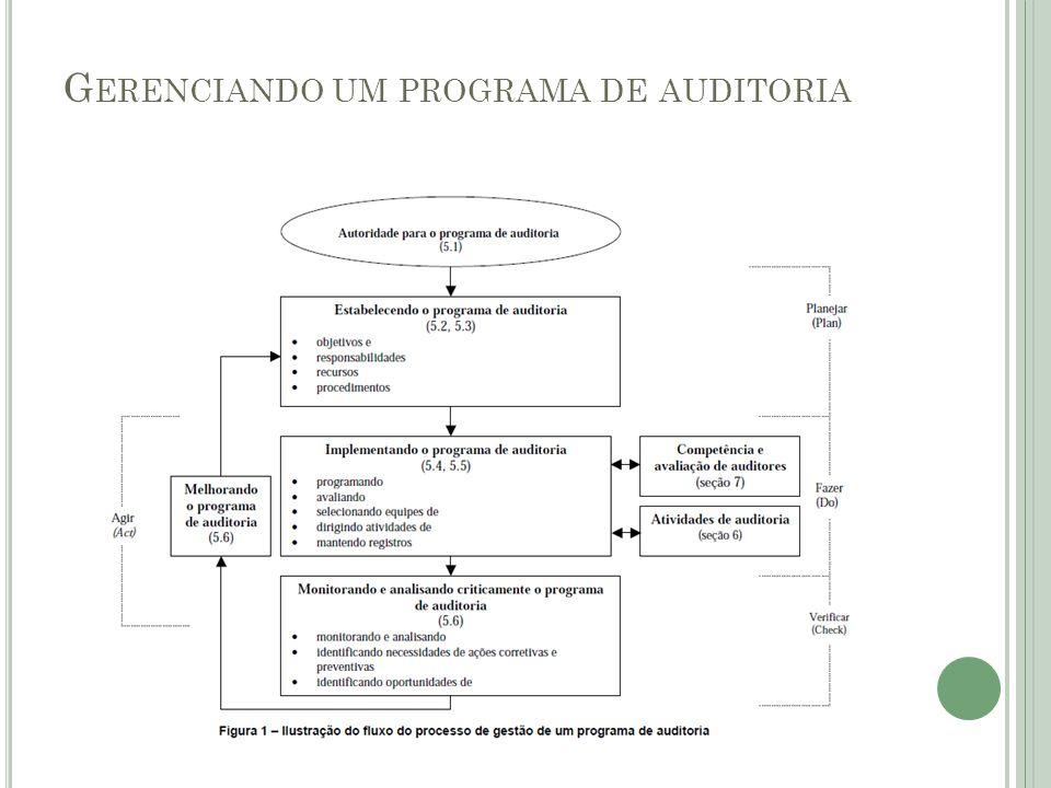 Gerenciando um programa de auditoria