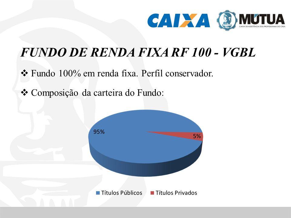 FUNDO DE RENDA FIXA RF 100 - VGBL