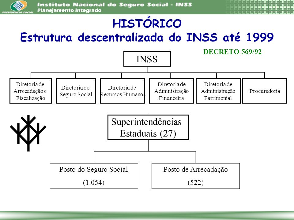 Estrutura descentralizada do INSS até 1999