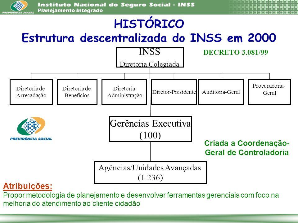 HISTÓRICO Estrutura descentralizada do INSS em 2000