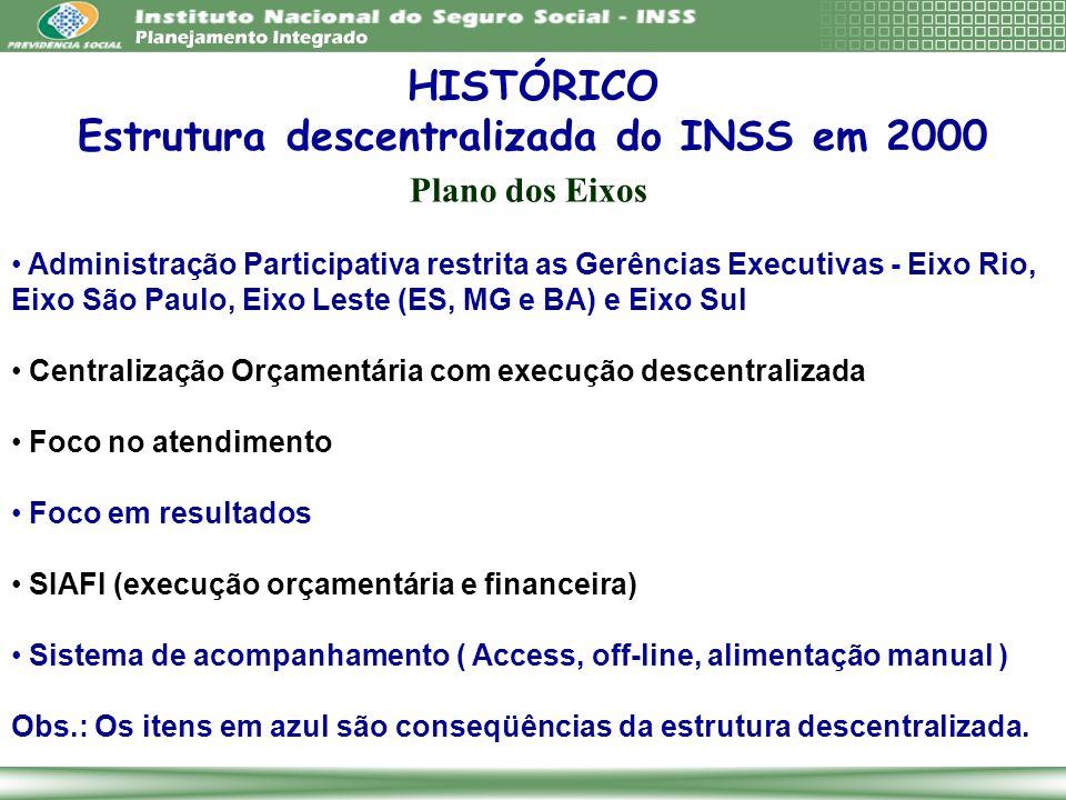 Estrutura descentralizada do INSS em 2000
