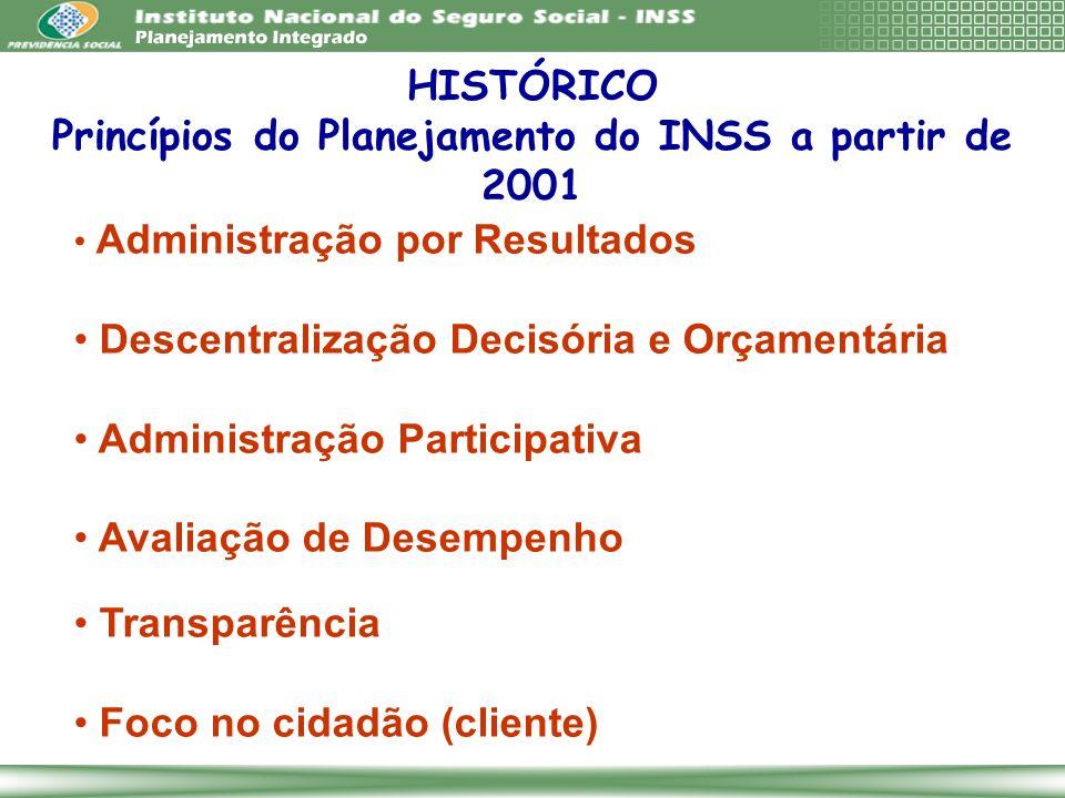 Princípios do Planejamento do INSS a partir de 2001