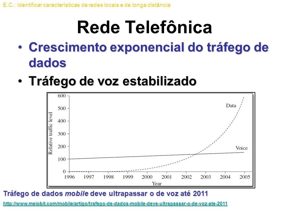 Rede Telefônica Crescimento exponencial do tráfego de dados