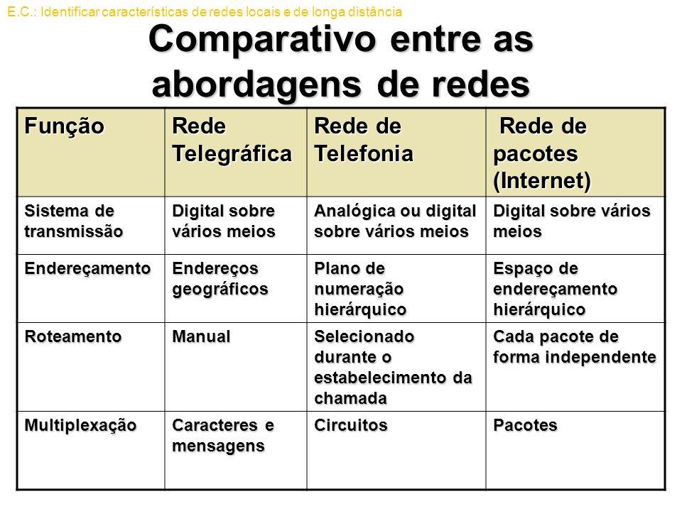 Comparativo entre as abordagens de redes