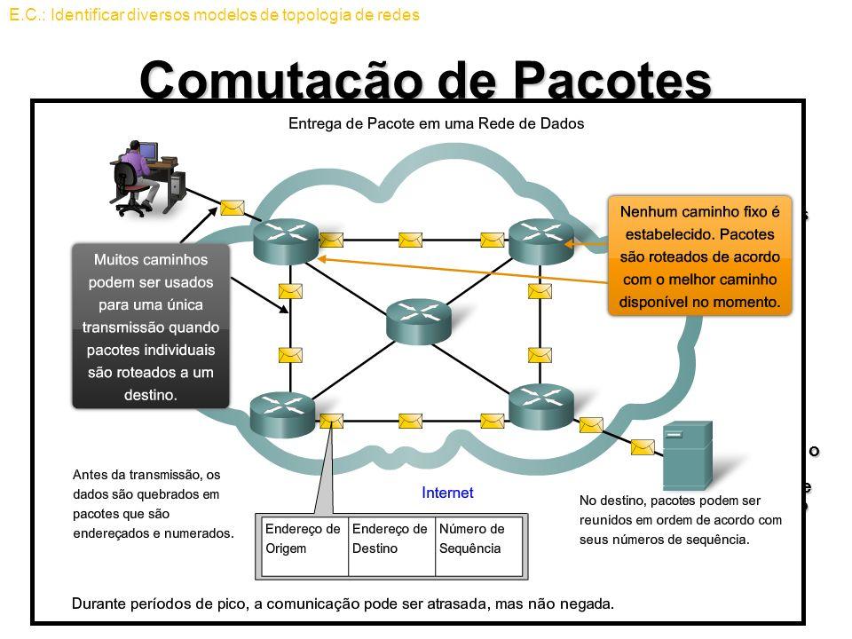 E.C.: Identificar diversos modelos de topologia de redes