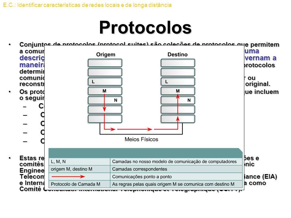Protocolos Como os computadores são conectados à rede