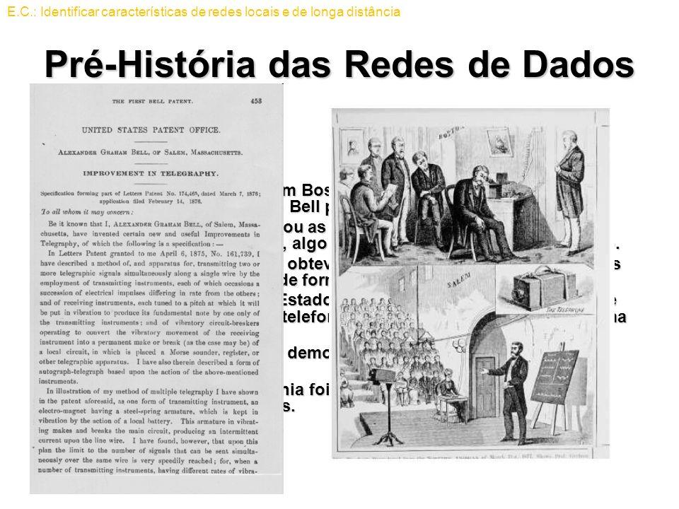 Pré-História das Redes de Dados