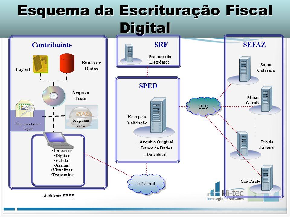 Esquema da Escrituração Fiscal Digital