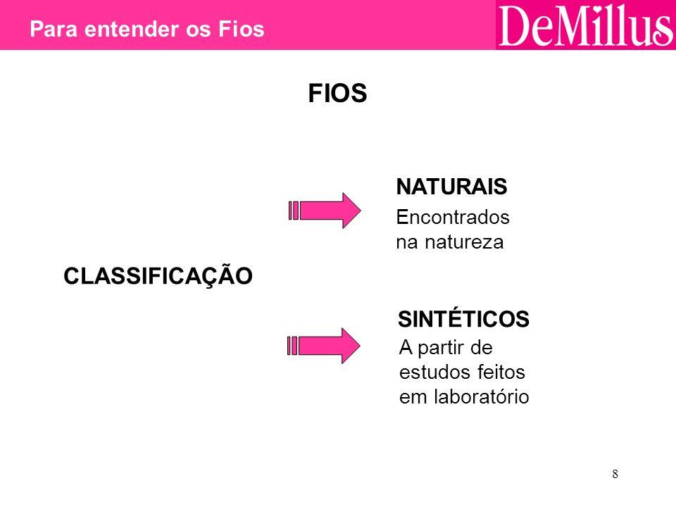 FIOS CLASSIFICAÇÃO Para entender os Fios NATURAIS SINTÉTICOS