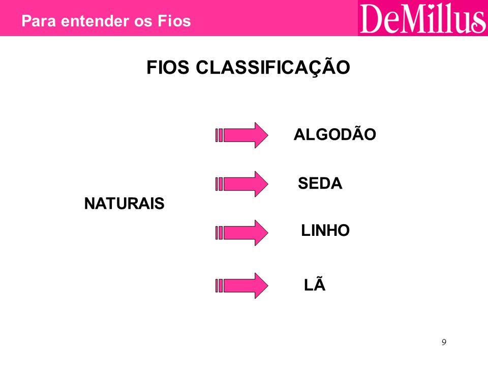 FIOS CLASSIFICAÇÃO Para entender os Fios ALGODÃO SEDA NATURAIS LINHO