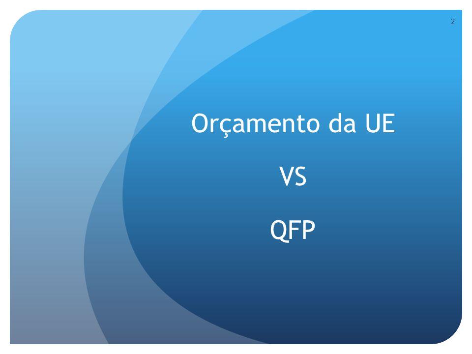 Orçamento da UE VS QFP