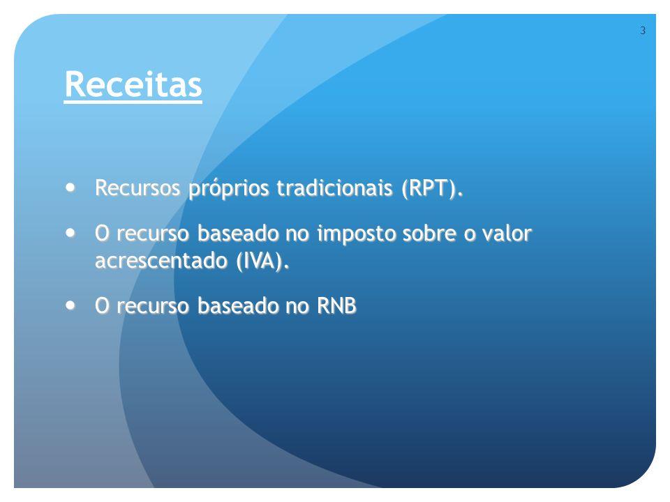 Receitas Recursos próprios tradicionais (RPT).