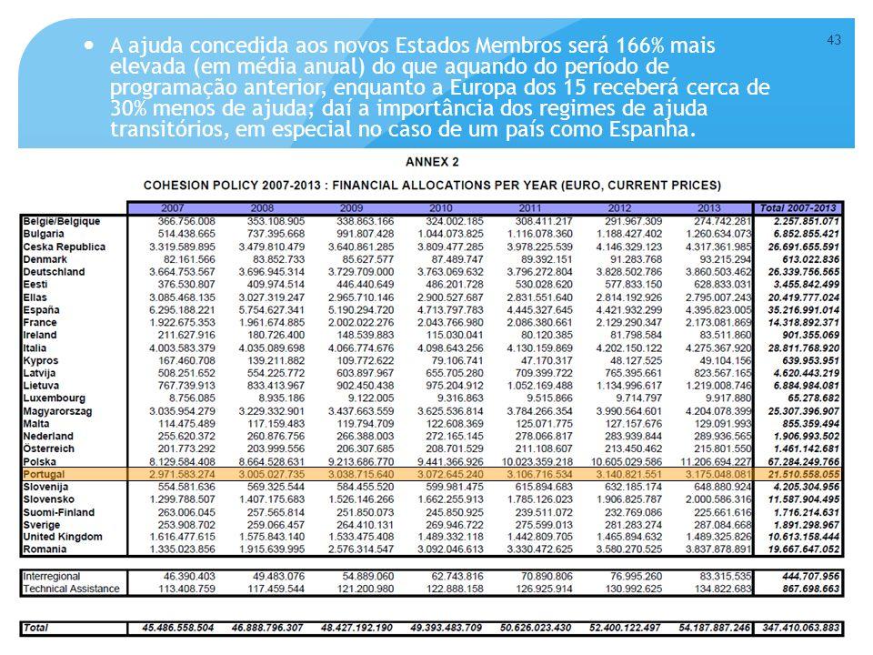 A ajuda concedida aos novos Estados Membros será 166% mais elevada (em média anual) do que aquando do período de programação anterior, enquanto a Europa dos 15 receberá cerca de 30% menos de ajuda; daí a importância dos regimes de ajuda transitórios, em especial no caso de um país como Espanha.