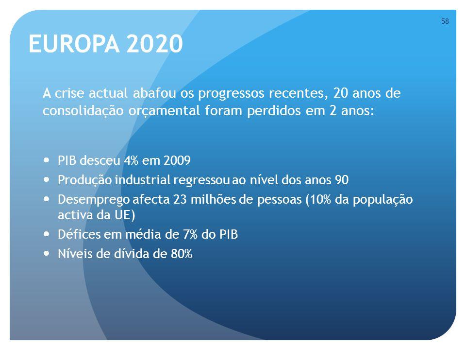 EUROPA 2020 A crise actual abafou os progressos recentes, 20 anos de consolidação orçamental foram perdidos em 2 anos: