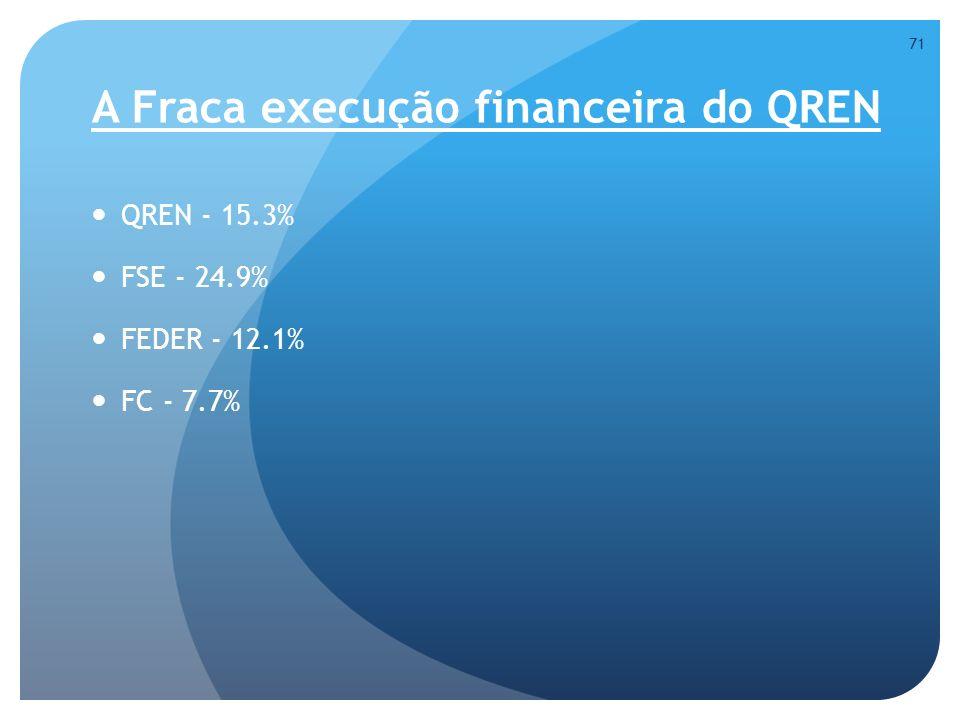 A Fraca execução financeira do QREN