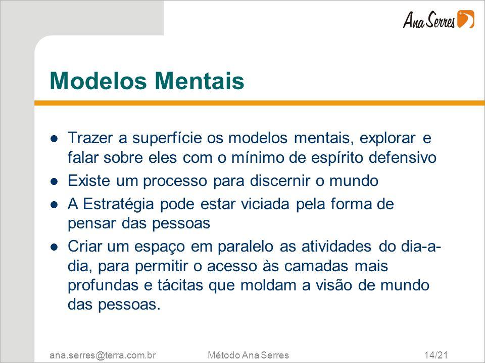 Modelos Mentais Trazer a superfície os modelos mentais, explorar e falar sobre eles com o mínimo de espírito defensivo.