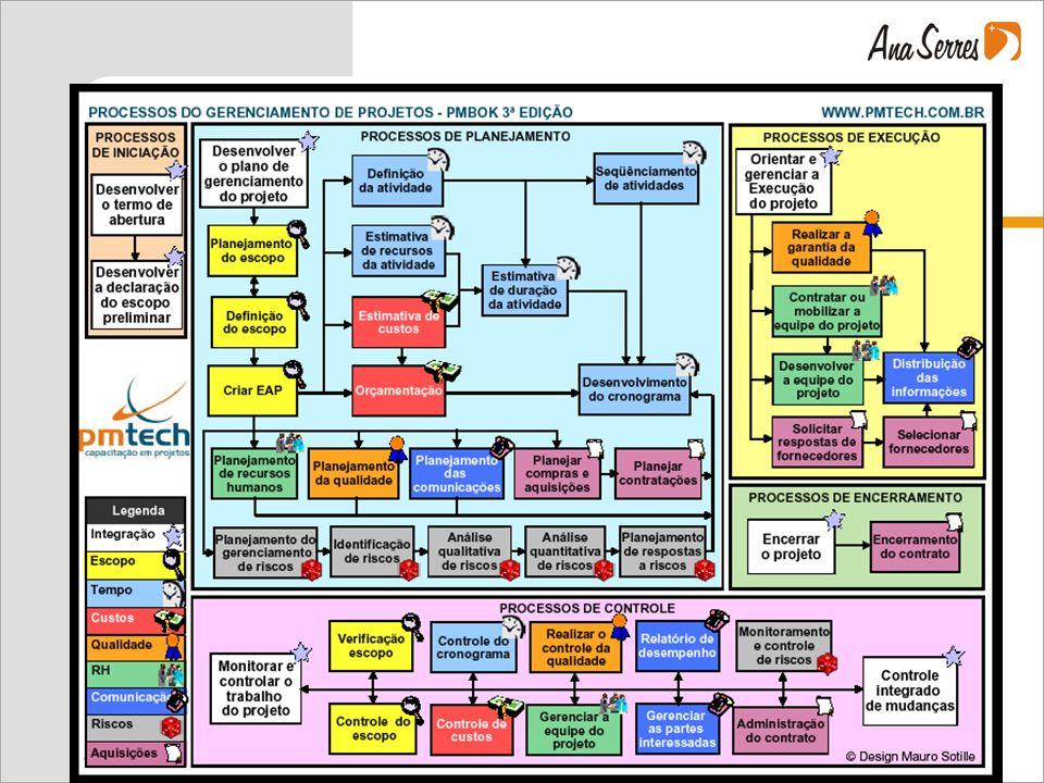 Aquele gráfico colorido é muito confuso. A gente se perde nele.