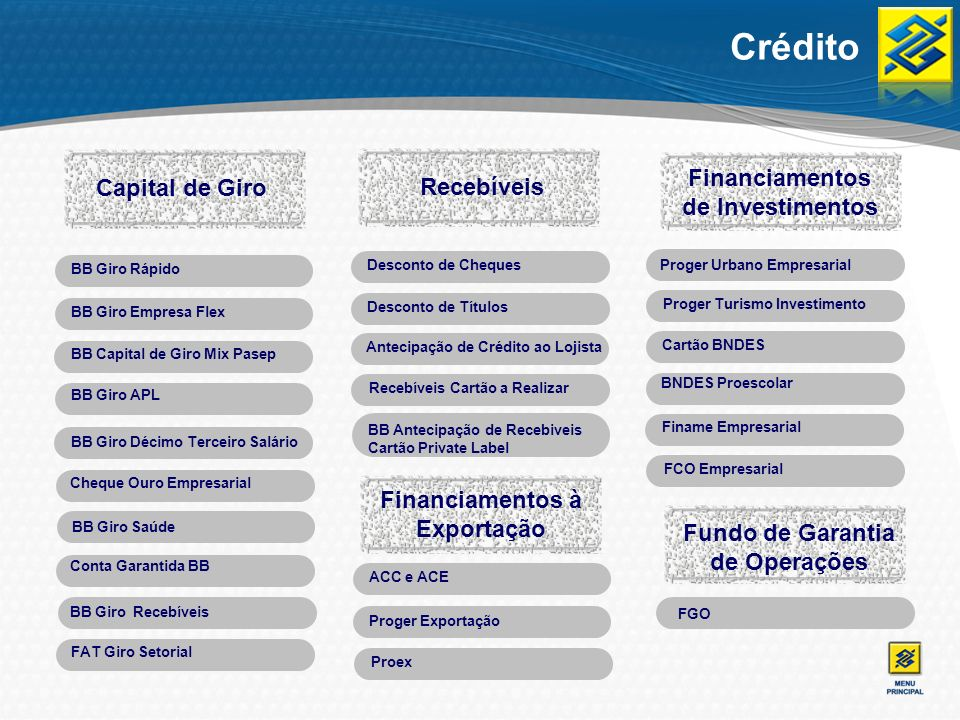 Crédito Financiamentos de Investimentos Capital de Giro Recebíveis