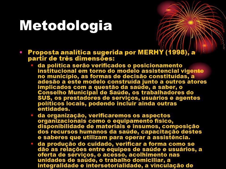 Metodologia Proposta analítica sugerida por MERHY (1998), a partir de três dimensões:
