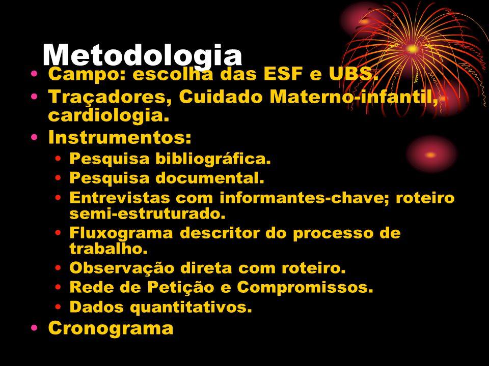 Metodologia Campo: escolha das ESF e UBS.