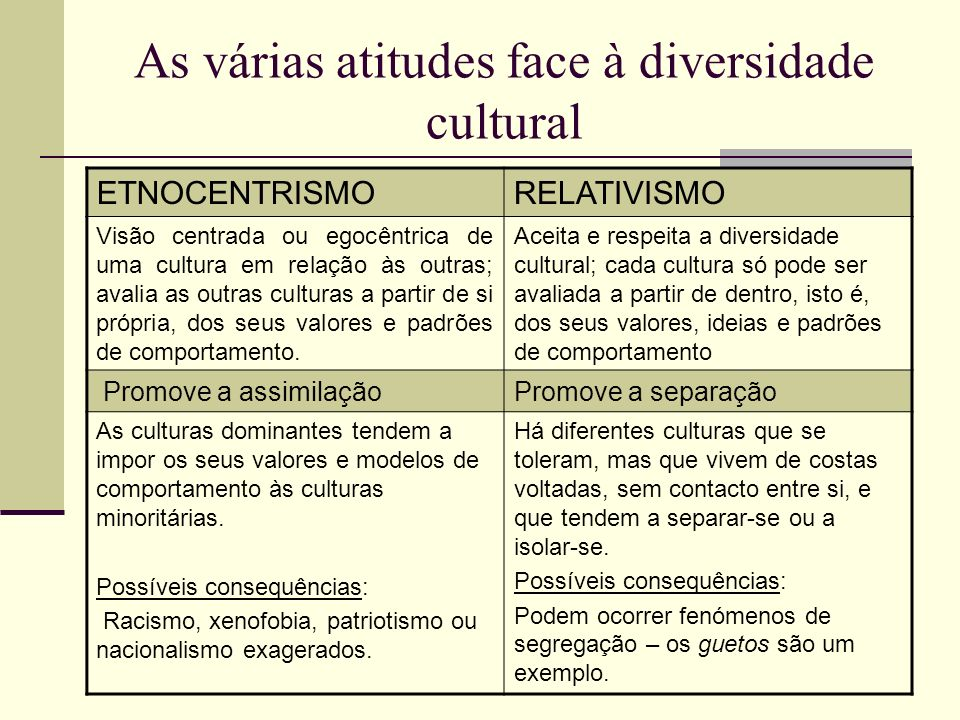 As várias atitudes face à diversidade cultural