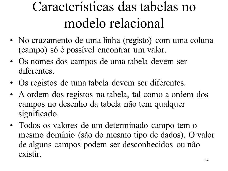 Características das tabelas no modelo relacional