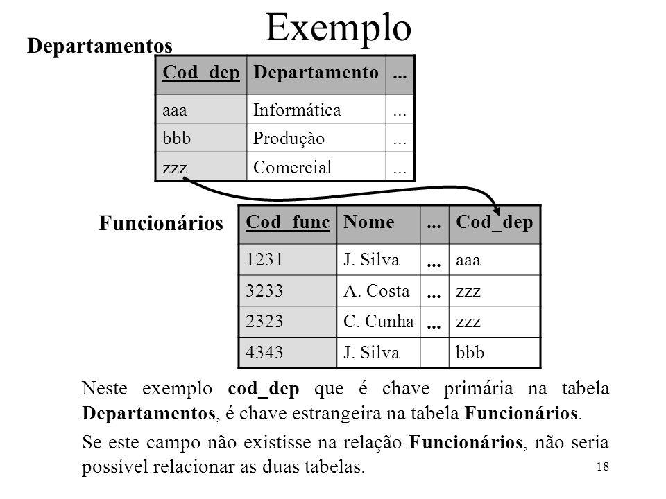 Exemplo Departamentos Funcionários Cod_dep Departamento ... Cod_func