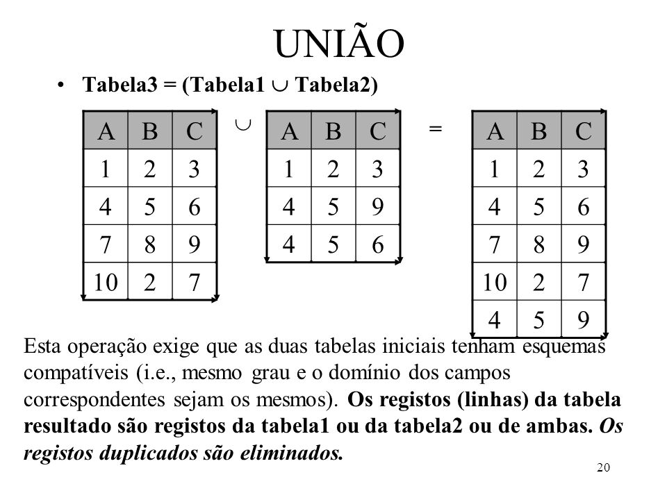 UNIÃO Tabela3 = (Tabela1  Tabela2)  A. B. C. 1. 2. 3. 4. 5. 6. 7. 8. 9. 10. A. B.