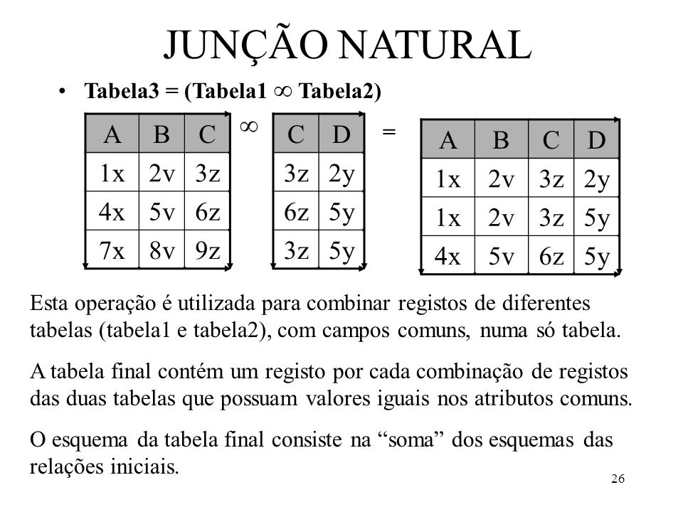 JUNÇÃO NATURAL A B C 1x 2v 3z 4x 5v 6z 7x 8v 9z C D 3z 2y 6z 5y A B C
