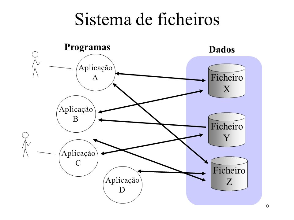 Sistema de ficheiros Programas Dados Ficheiro X Ficheiro Y Ficheiro Z