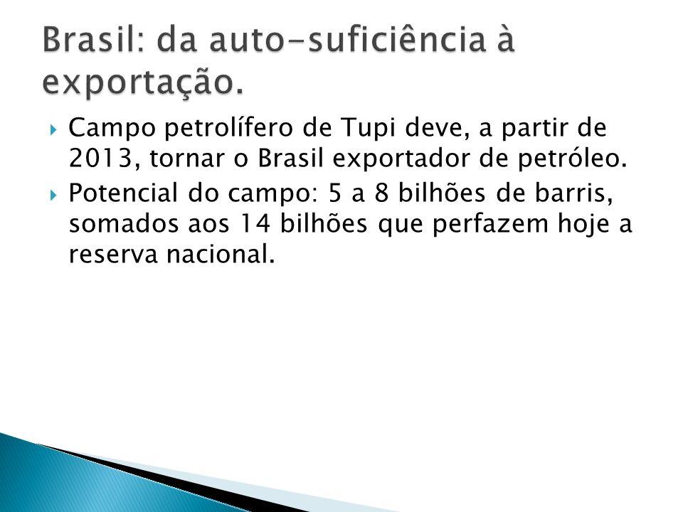 Brasil: da auto-suficiência à exportação.