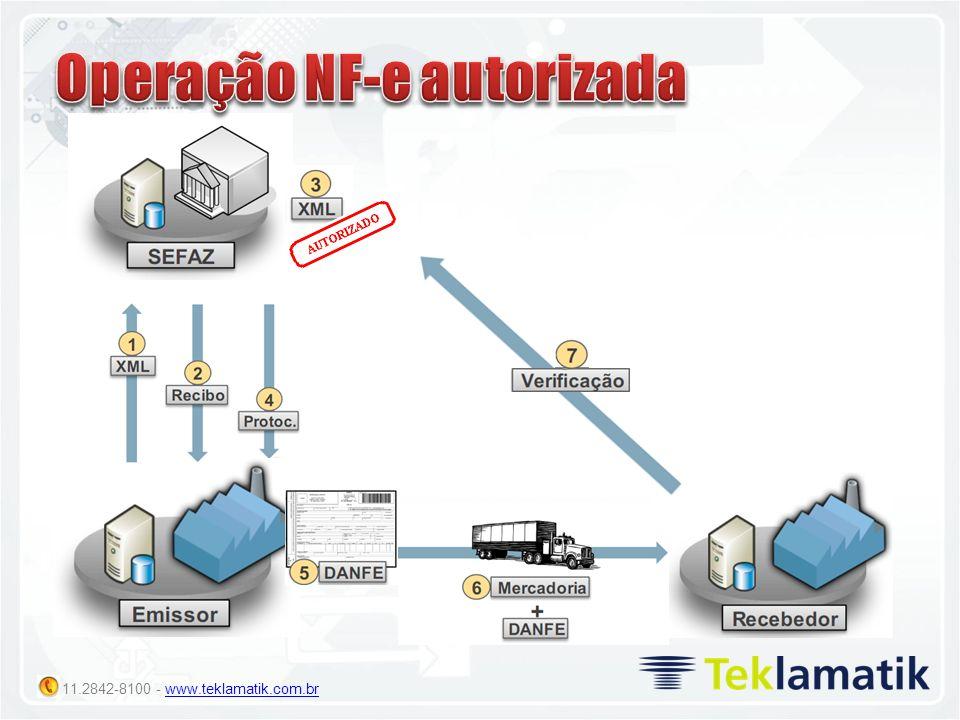 Operação NF-e autorizada