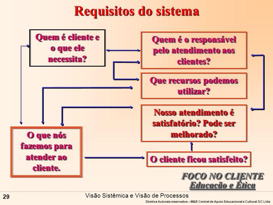 Requisitos do sistema Quem é cliente e o que ele necessita