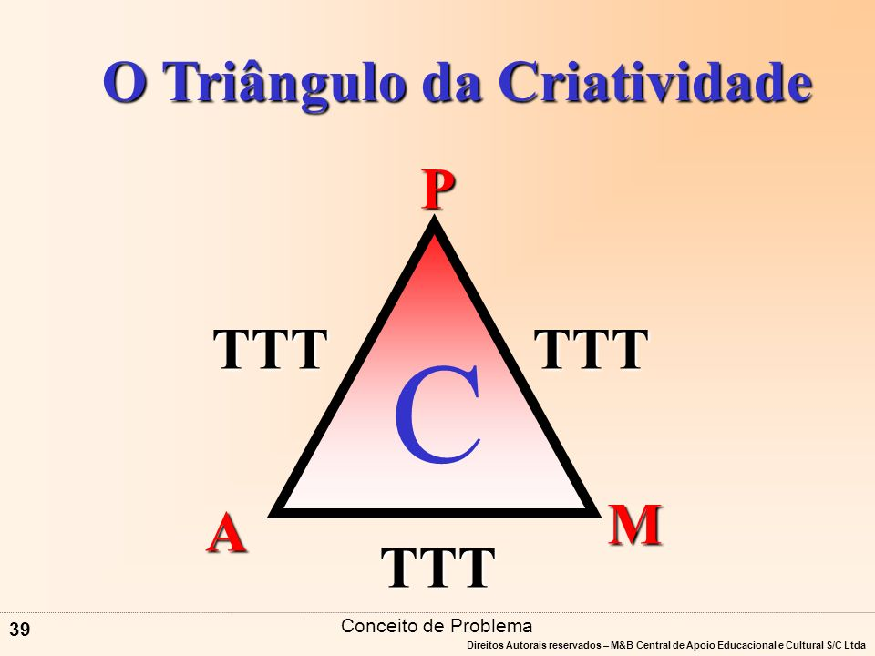O Triângulo da Criatividade