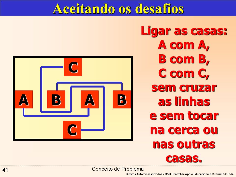 Aceitando os desafios C A B A B C Ligar as casas: A com A, B com B,