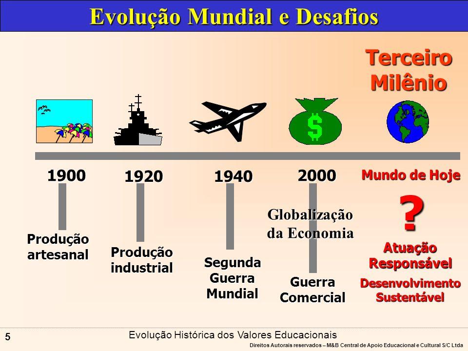 Evolução Mundial e Desafios