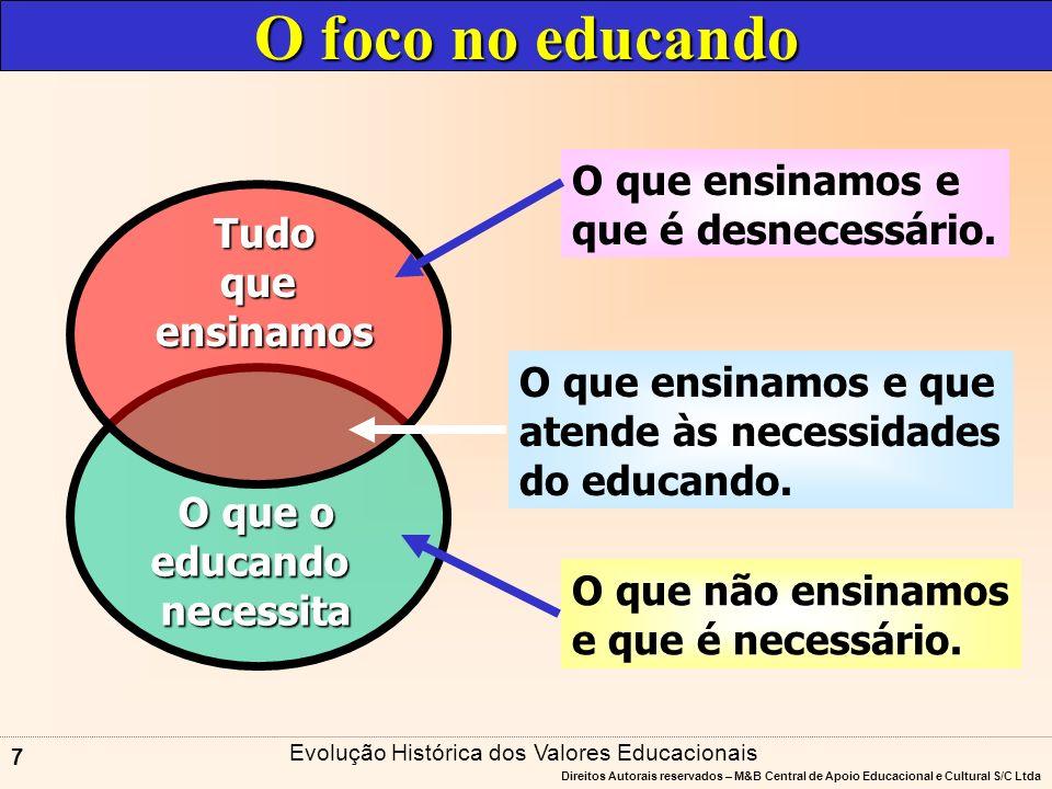 Evolução Histórica dos Valores Educacionais