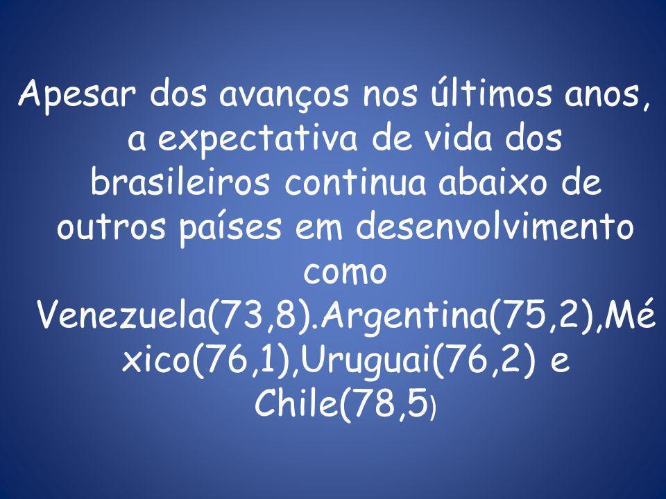 Apesar dos avanços nos últimos anos, a expectativa de vida dos brasileiros continua abaixo de outros países em desenvolvimento como Venezuela(73,8).Argentina(75,2),México(76,1),Uruguai(76,2) e Chile(78,5)