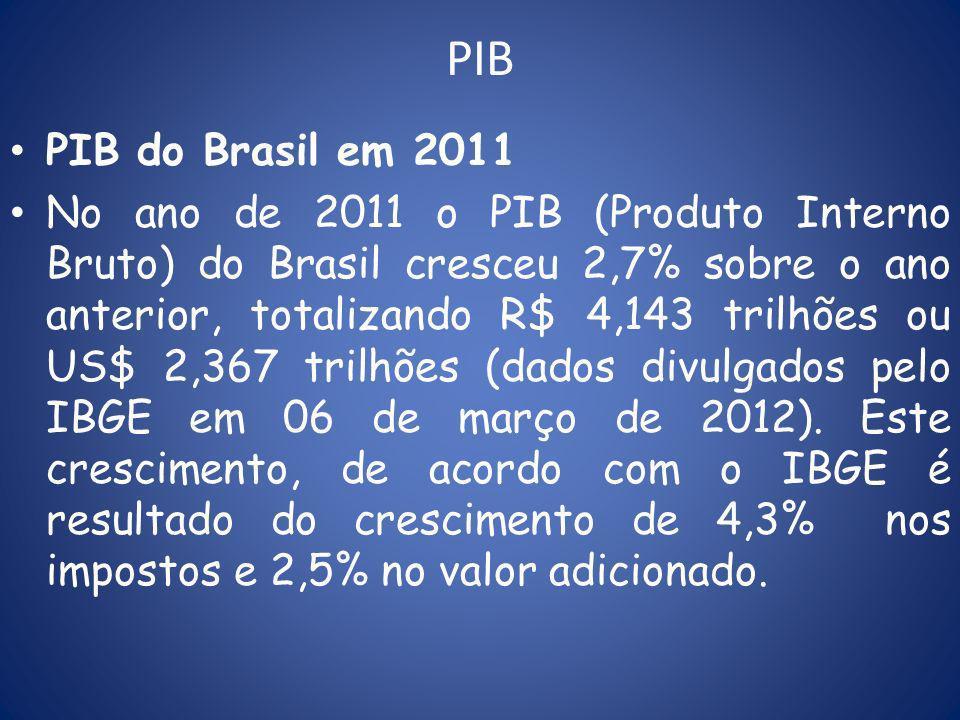 PIB PIB do Brasil em 2011.